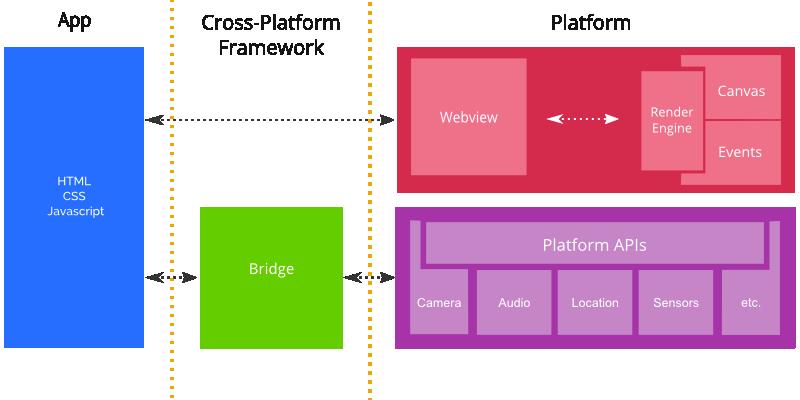 Cross-platform Framework Architecture