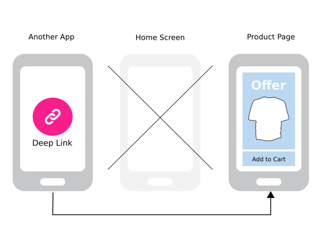 What is Deep Linking?